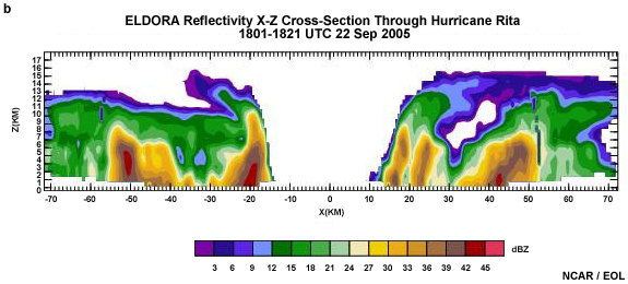 Introduction to Tropical Meteorology, Ch. 2: Remote Sensing