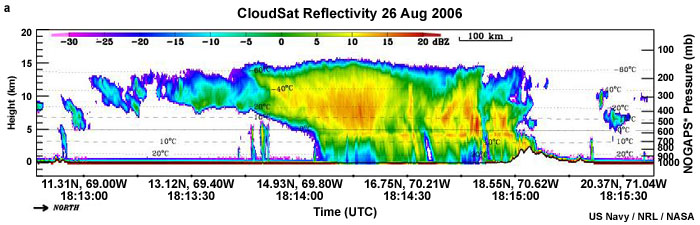 Introduction to Tropical Meteorology, Ch  2: Remote Sensing